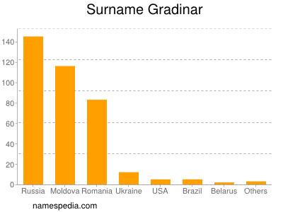 Surname Gradinar