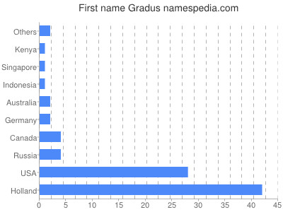 Given name Gradus