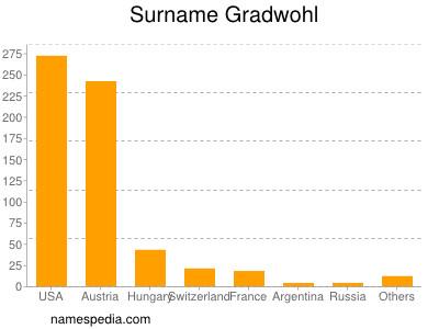 Surname Gradwohl