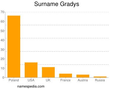 Surname Gradys