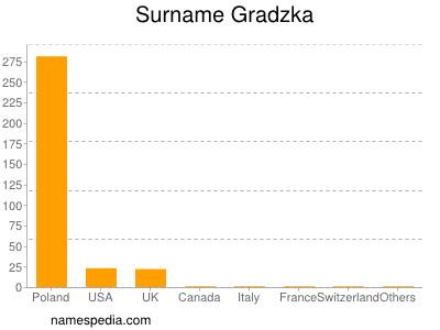 Surname Gradzka
