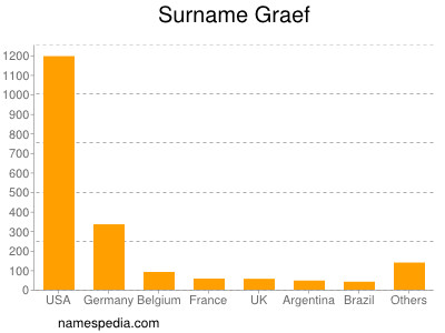 Surname Graef