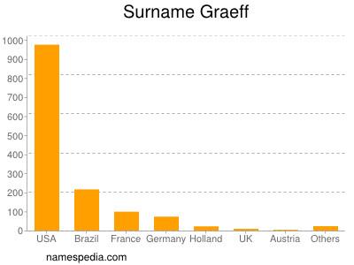 Surname Graeff