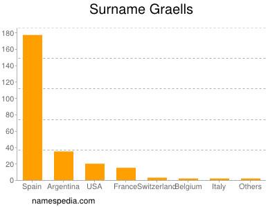 Surname Graells