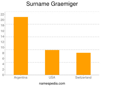 Surname Graemiger