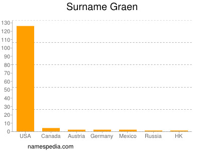 Surname Graen