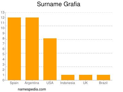Surname Grafia