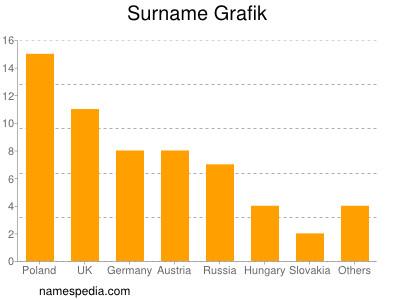 Surname Grafik