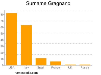 Surname Gragnano