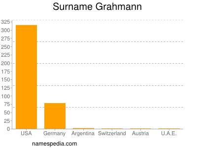 Surname Grahmann