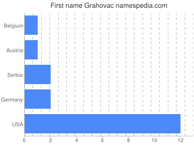 Given name Grahovac