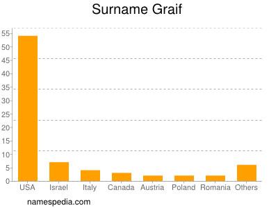 Surname Graif