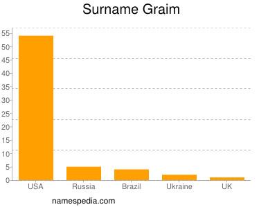 Surname Graim