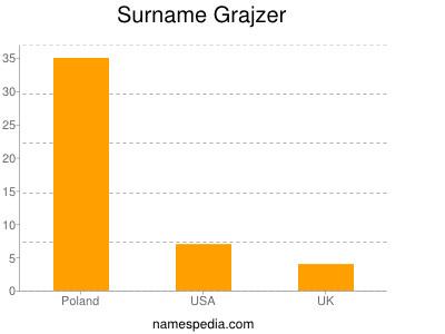 Surname Grajzer