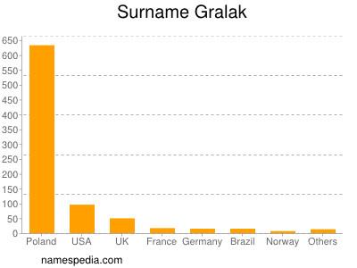 Surname Gralak