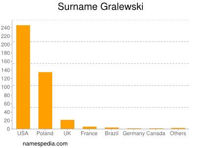 Surname Gralewski