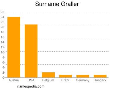 Surname Graller