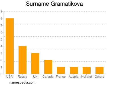 Surname Gramatikova