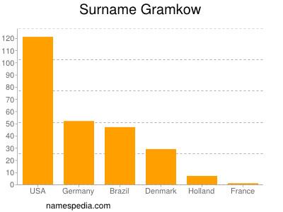Surname Gramkow