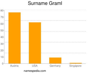 Surname Graml