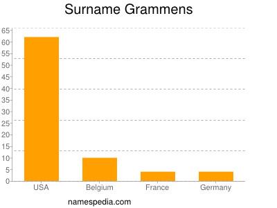 Surname Grammens