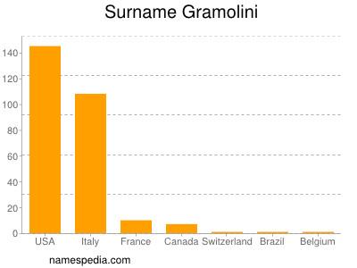 Surname Gramolini