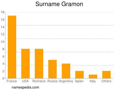 Surname Gramon