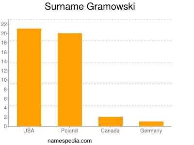 Surname Gramowski