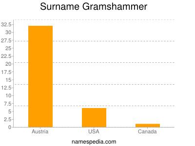 Surname Gramshammer