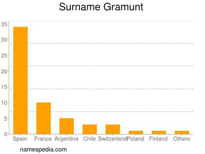 Surname Gramunt