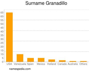 Surname Granadillo