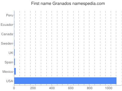 Given name Granados