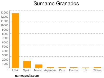 Surname Granados