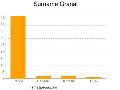 Surname Granal