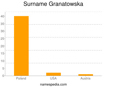 Surname Granatowska