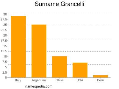 Surname Grancelli