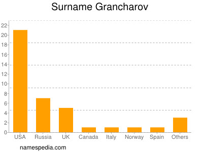 Surname Grancharov