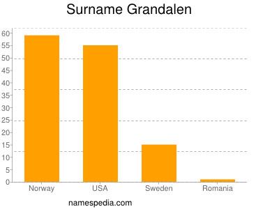 Surname Grandalen