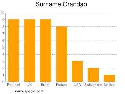 Surname Grandao