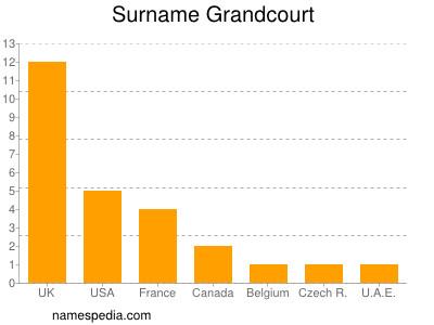 Surname Grandcourt