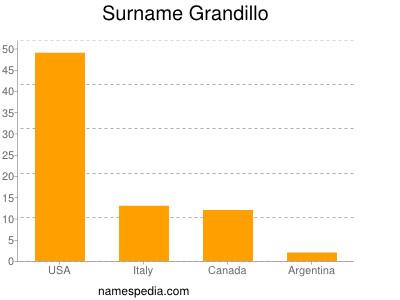Surname Grandillo