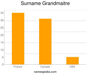 Surname Grandmaitre