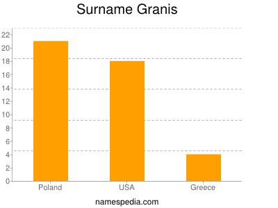 Surname Granis