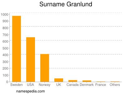 Surname Granlund