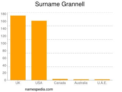 Surname Grannell