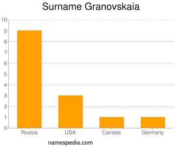 Surname Granovskaia