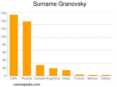 Surname Granovsky