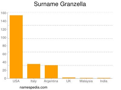Surname Granzella