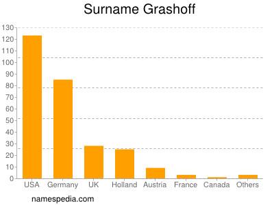 Surname Grashoff