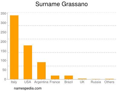 Surname Grassano